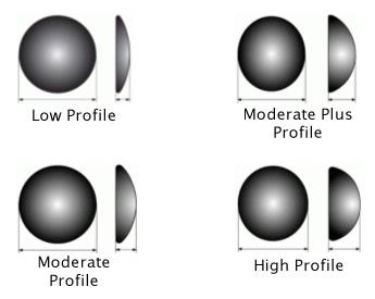 Implant Profiles